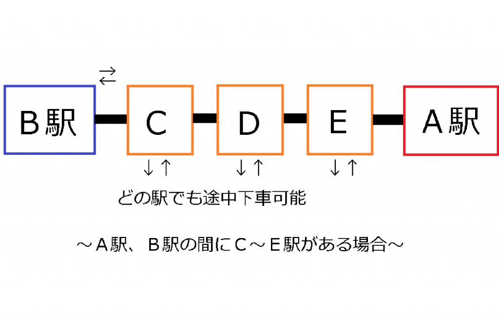 A駅とB駅の間のCDEのそれぞれの駅で途中下車ができる またはB駅とC駅の往復ができることを示した画像