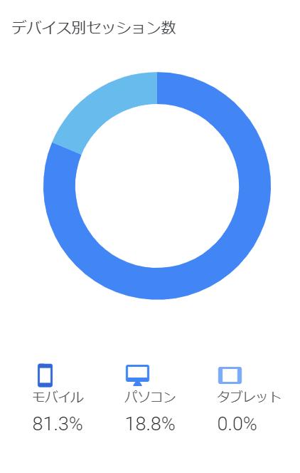 デバイス別セッション数