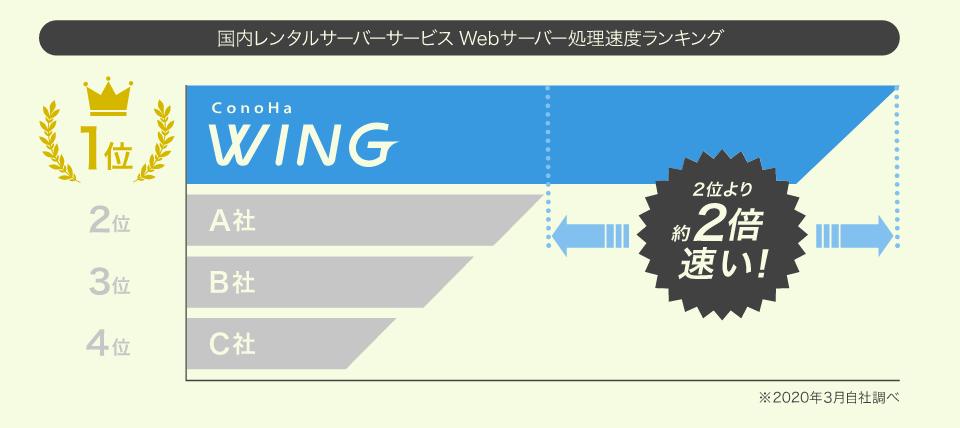 ConoHaが最速であることを示した画像
