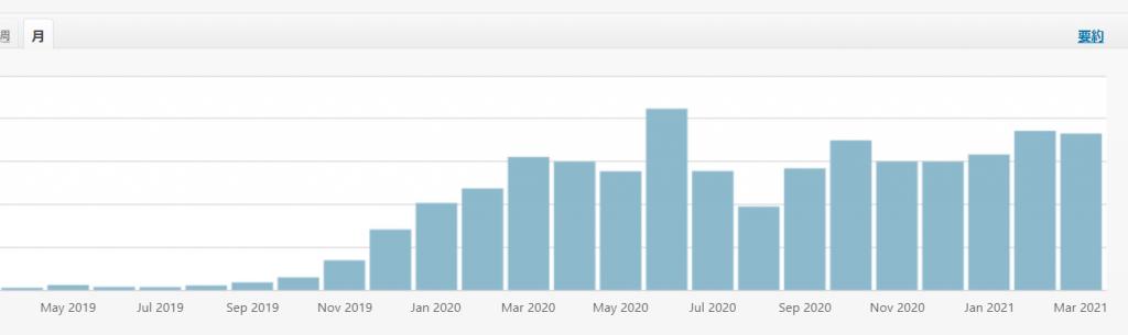 各月間PVをグラフで示す。
