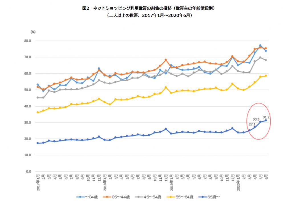 ネットショッピング利用世帯の割合の推移(世帯主の年齢階級別)